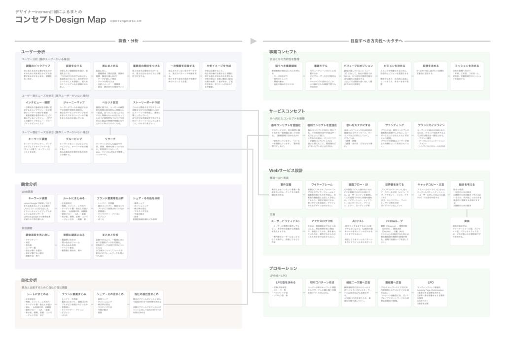 コンセプトDesign Map